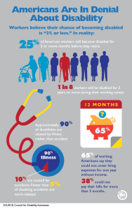Disability Insurance Infograph
